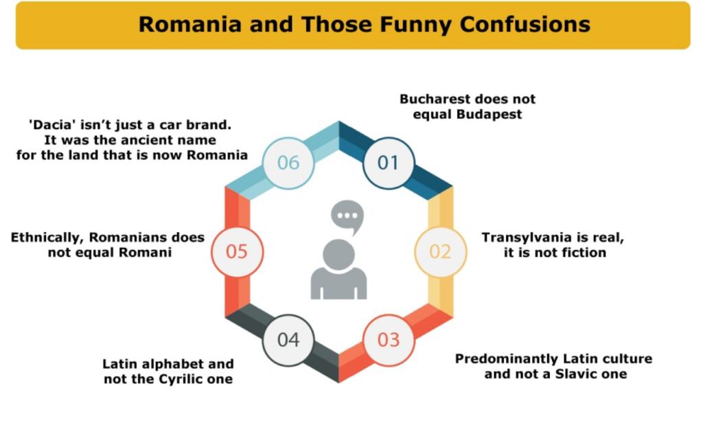 Romania and Those Funny Confusions